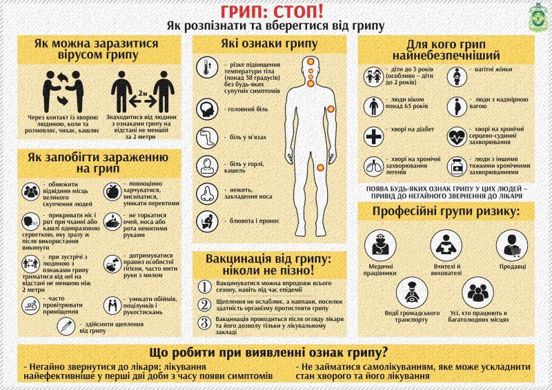 dp.uz.gov.ua: ПОРАДИ ЗАЛІЗНИЧНИКАМ та членам їхніх сімей щодо профілактики грипу та інших гострих респіраторних інфекцій (ГРІ)